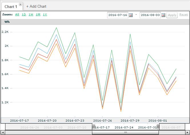 Paneler_Chart