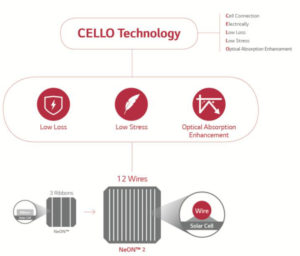 1-LG plays the CELLO to create optimised Solar Panels_EN